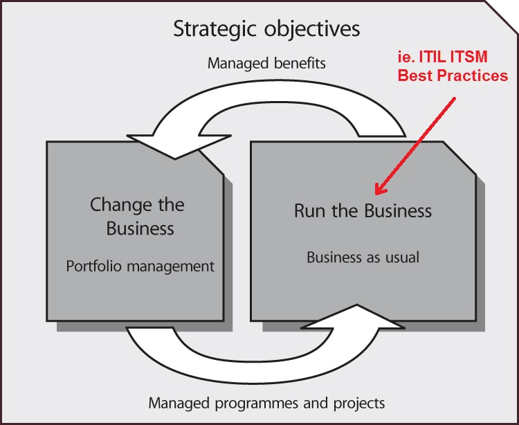 ITIL ITSM | Change the Business vs Run the Business
