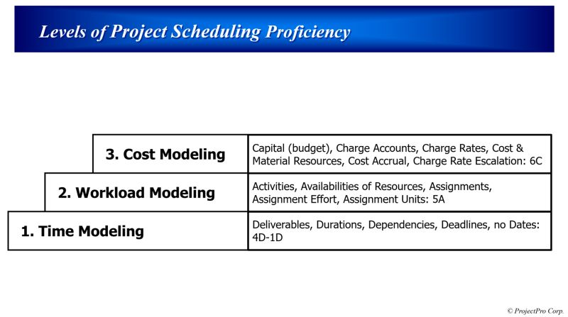 Levels of Project Scheduling Proficiency